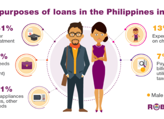 Education and health, household appliances and business made Filipinos borrow most often in 2019 - Microinsurance Philippines