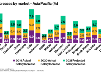 Employees in the Philippines projected